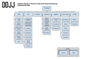 DDJJ Updated Site Map for the Hispanic Society of America Website Redesign