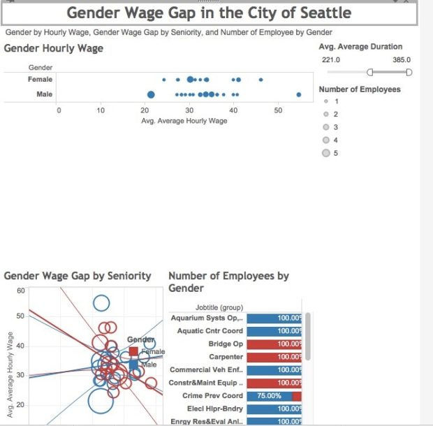 gender-wage-gap-in-the-city-of-seattle