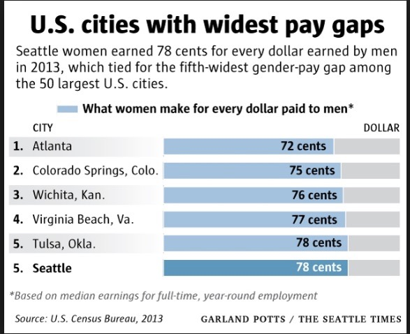 what-women-make-for-every-dollar-paid-to-men