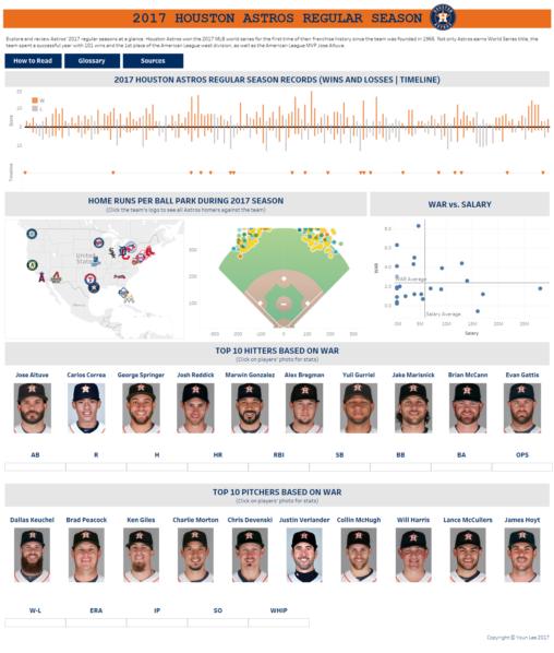 2017 Houston Astros Regular season visualization