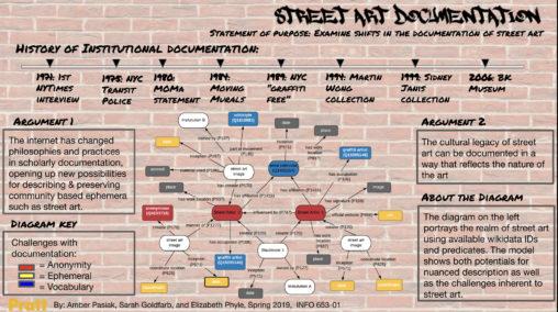 Street art documentation poster