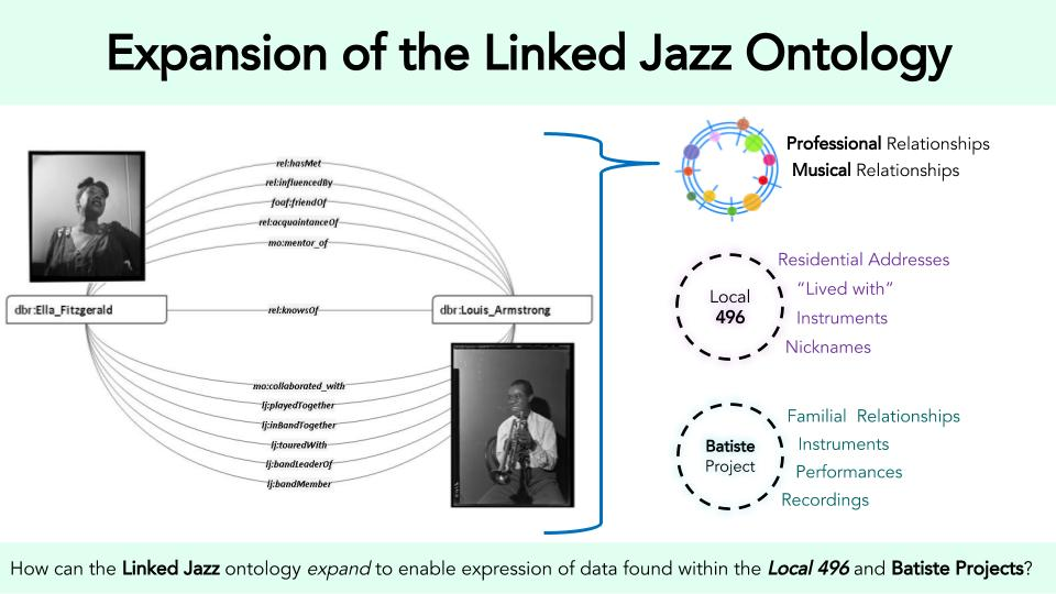 Expansion of the Linked Jazz Ontology