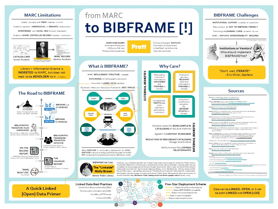 from MARC to BIBFRAME [!] - oster for #infoshow2018 by Sarah Adams
