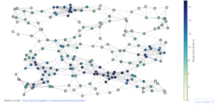 Network Visualization and Analysis for the Domestic Airlines
