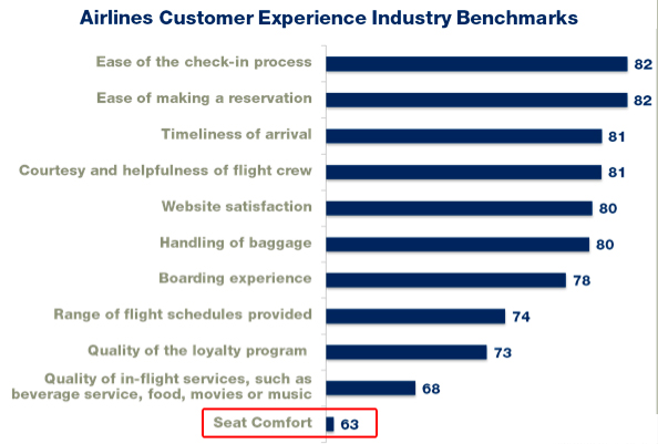 Improve Passenger Experiences of Airlines Facing Future