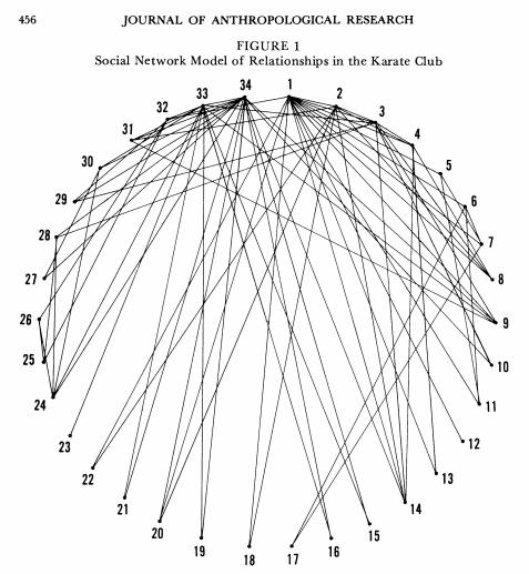 The original visualization of Zachary's Karate Club.