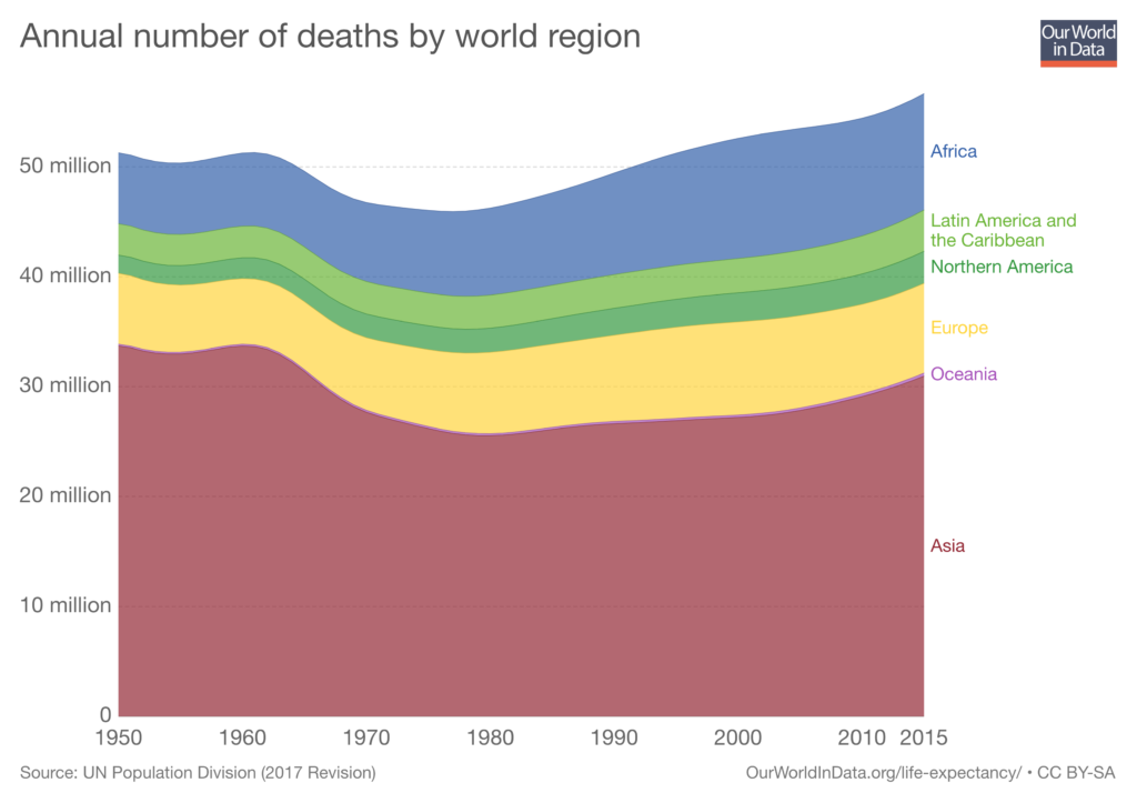 Annual number of deaths by world region