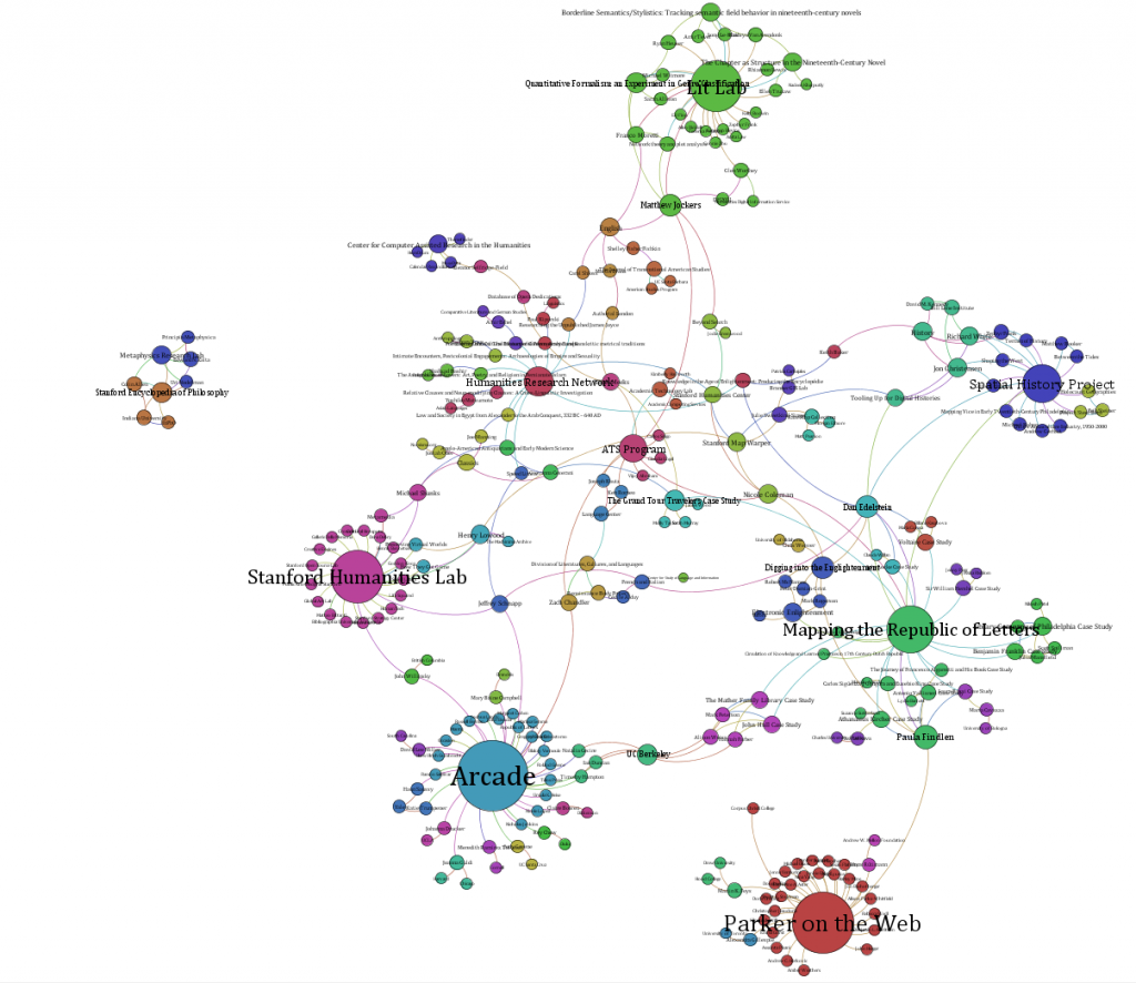 Stanford digital humanities projects and participants sorted by modularity