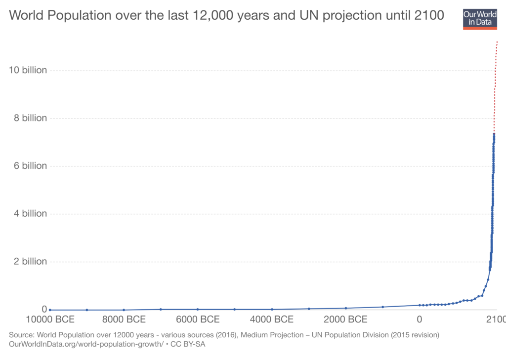 World Population 1750-2015 and UN Projection Until 2100