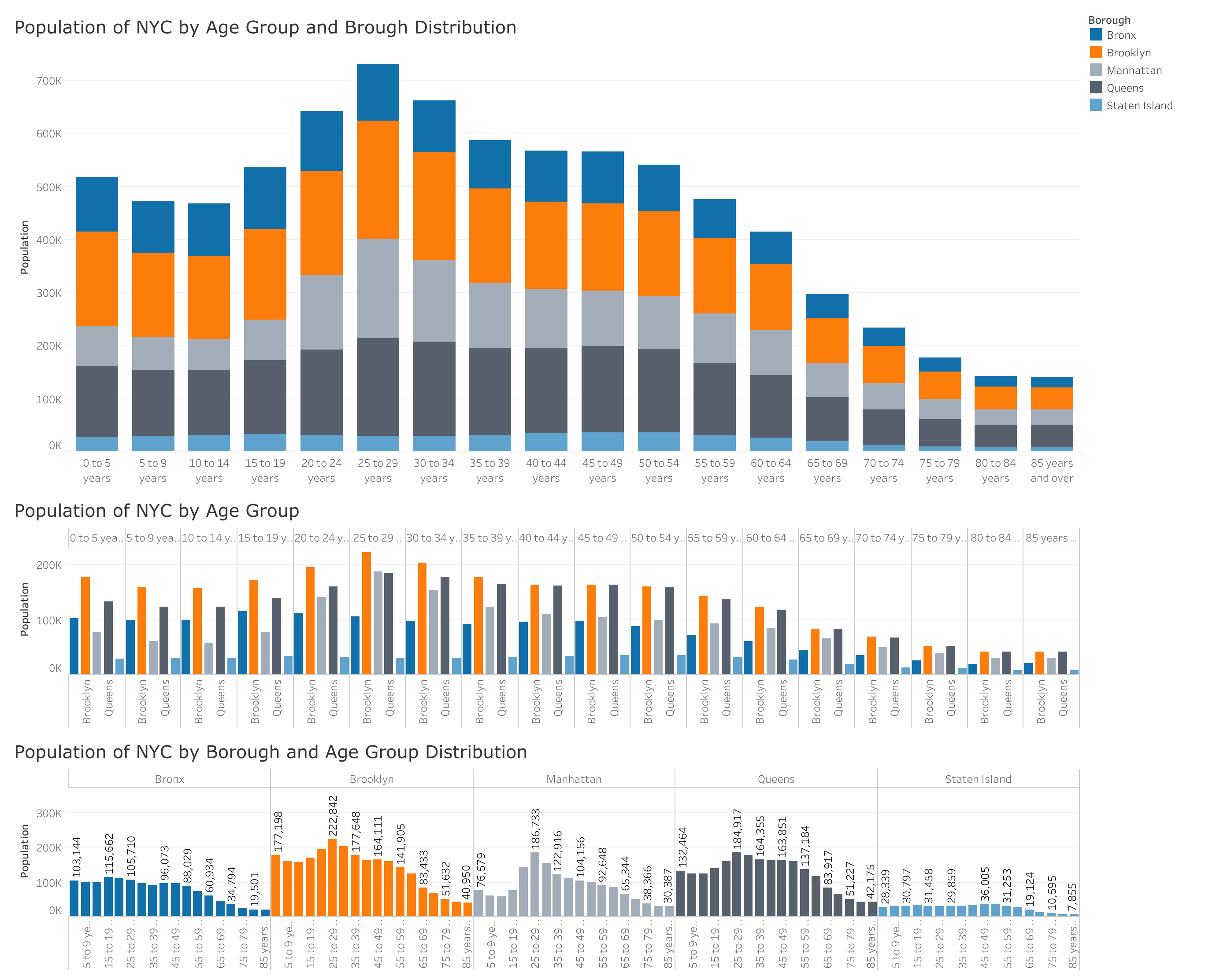 Dashboard: Visualizations of Population of NYC by Age Group and Brough Distribution