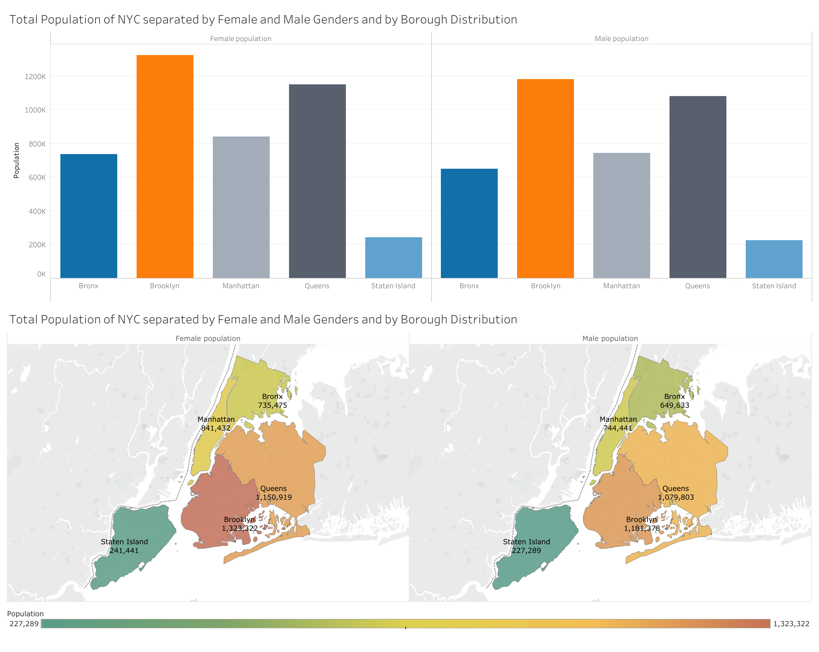 Dashboard: Visualizations of Total Population of NYC separated by Female and Male Genders and by Borough Distribution