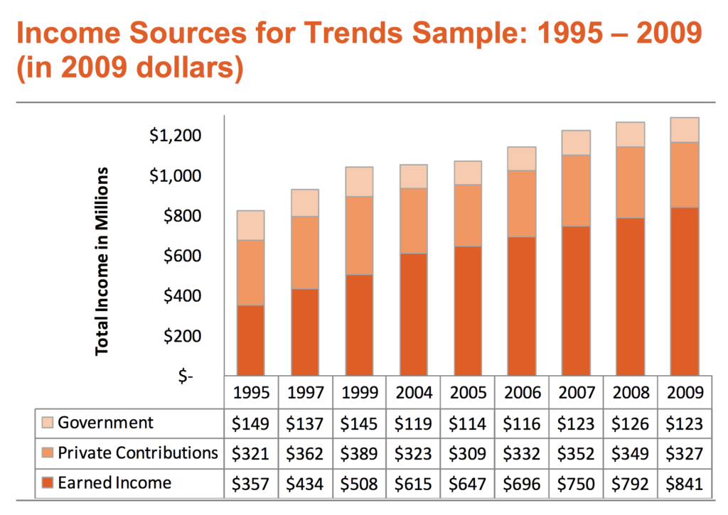 Stacked bar graph representing trends of funding sources for New York City arts organizations from 1995 — 2009.