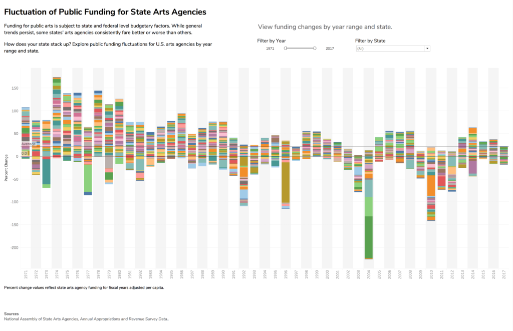 Figure 7. Initial prototype of state arts agency funding percent change as an interactive stacked bar chart.