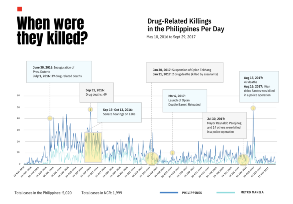 Drug-related Killings in the Philippines Per Day, May 10, 2016—September 29, 2017.